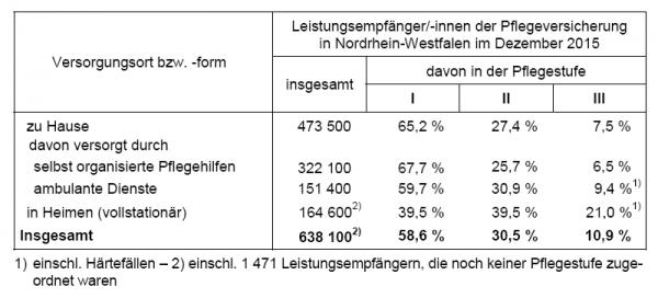Zahl der Pflegebedürftigen in NRW um 9,7 Prozent gestiegen