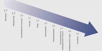 """Bei medizinischen Leistungen und Freundlichkeit geben Chefärzte ihren Krankenhäusern besonders gute Noten. Verbesserungsbedarf sehen sie eher bei Administration, Verpflegung und Unterbringung. Quelle/Grafik: Porsche Consulting Quellenangabe: """"obs/Porsche Consulting GmbH"""""""