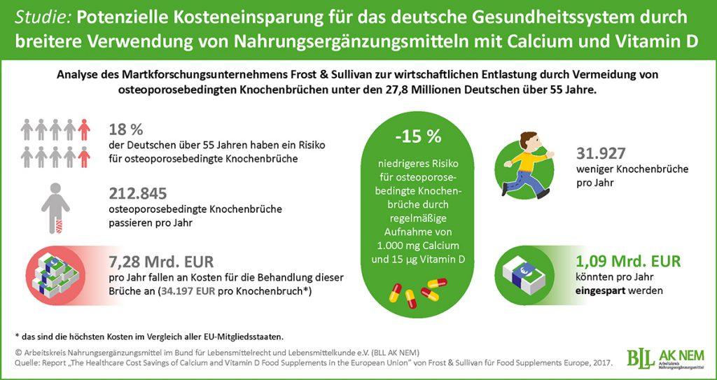 """Infografik: Potenzielle Kosteneinsparung für das deutsche Gesundheitssystem durch breitere Verwendung von Nahrungsergänzungsmitteln mit Calcium und Vitamin D. Quellenangabe: """"obs/BLL - Bund für Lebensmittelrecht und Lebensmittelkunde e.V./BLL-AK NEM"""""""