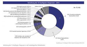 Grafik: Kardiologische Rehabilitation – Die Verteilung der 15 häufigsten Diagnosen
