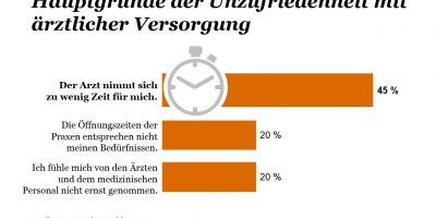"""Frage aus der PwC Studie Healthcare-Barometer 2018: """"Womit sind Sie bei ärztlichen Behandlungen unzufrieden?""""Quellenangabe: """"obs/PwC Deutschland"""""""