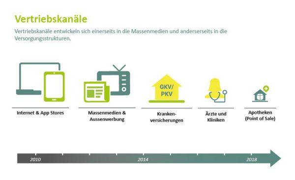 Ergebnisse des 5. digitalen Gesundheitsmarkt Reports 2018 erschienen