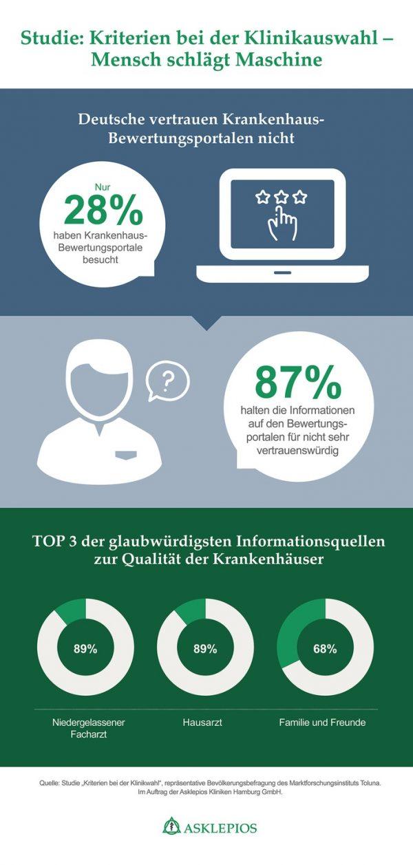 Kliniken: Deutsche vertrauen Bewertungsportalen nicht